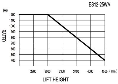 Walkie Stacker 1.2t Load Chart