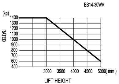 ES14-30WA Walkie Stacker Load Chart