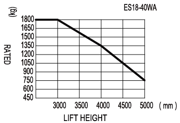 ES18-30WA Walkie Stacker Load Chart